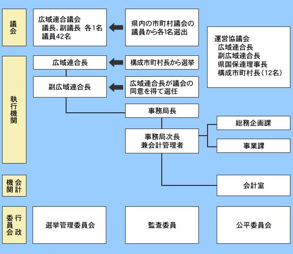 茨城県後期高齢者医療広域連合の組織図