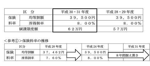 平成30・31年度の茨城県後期高齢者医療保険料率の表